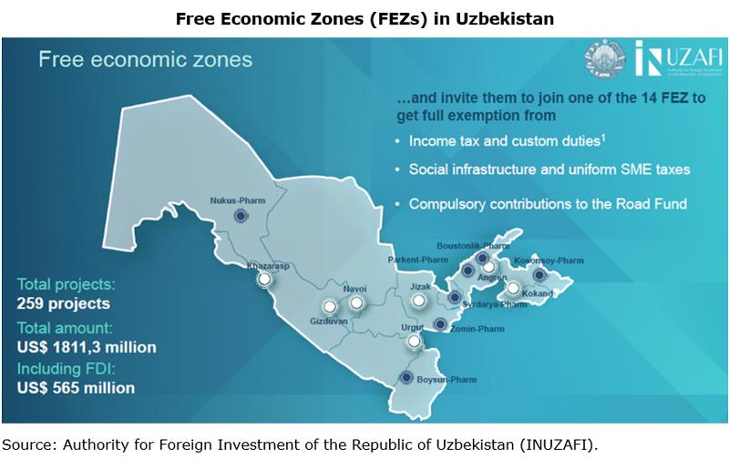 Picture: Free Economic Zones (FEZs) in Uzbekistan