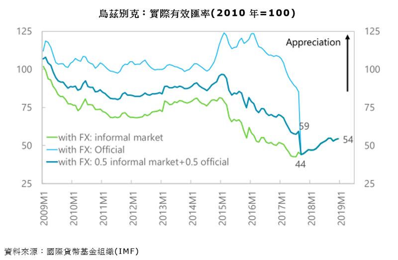 圖表:烏茲別克:實際有效匯率(2010年=100)