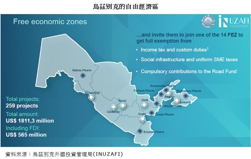 圖片:烏茲別克的自由經濟區