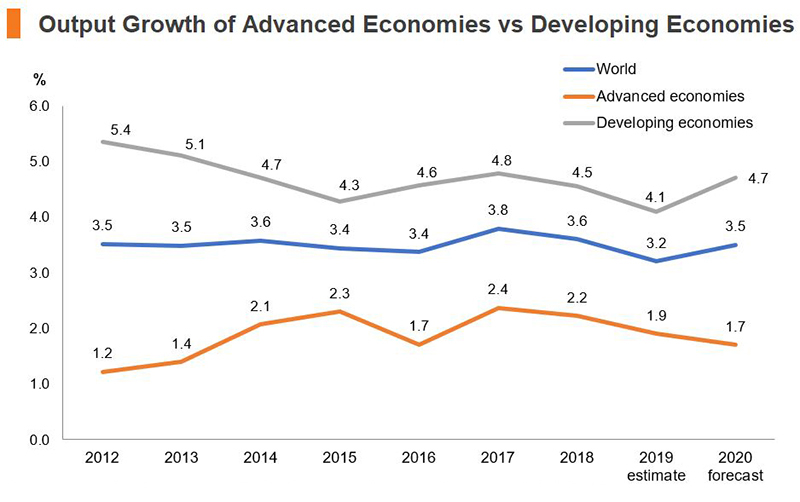 Chart: Output Growth of Advanced Economics vs Developing Economics