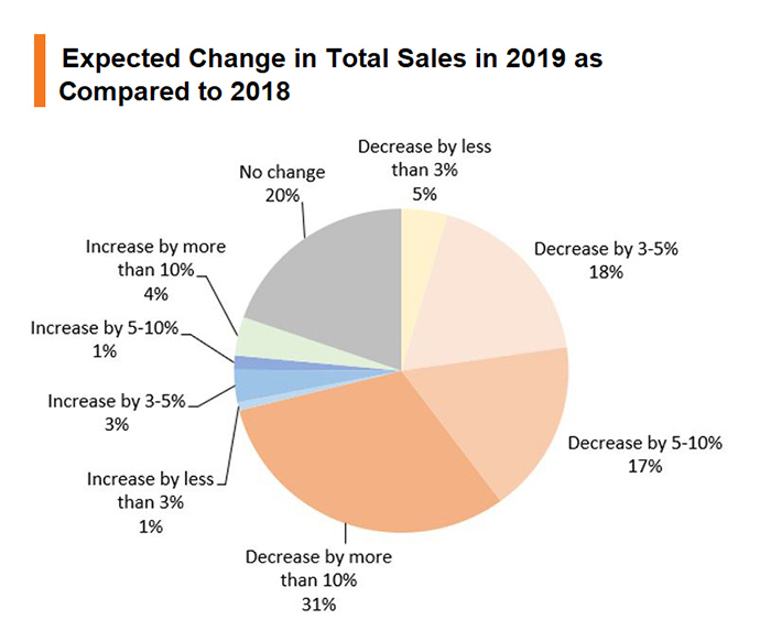 Chart: Expected Change in Total Sales in 2019 as Compared to 2018