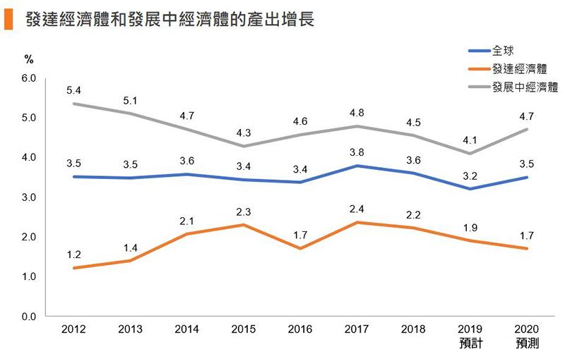 图:发达经济体和发展中经济体的产出增长