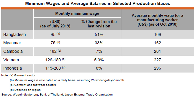 Table: Minimum Wages and Average Salaries in Selected Production Bases