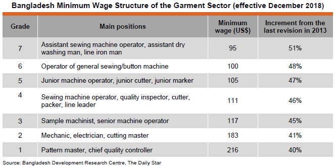 Table: Bangladesh Minimum Wage Structure of the Garment Sector (effective December 2018)