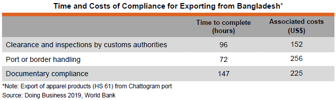 Table: Time and Costs of Compliance for Exporting from Bangladesh