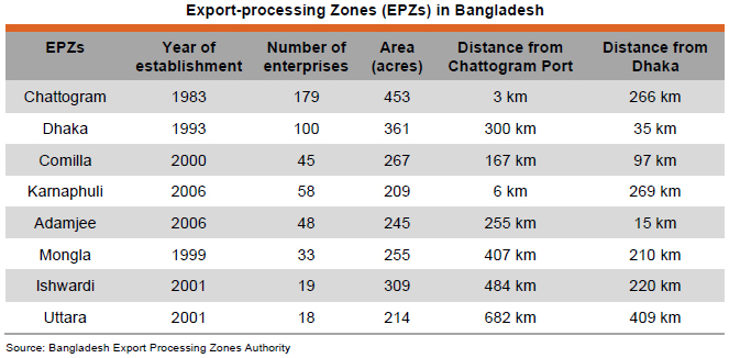 Table: Export-processing Zones (EPZs) in Bangladesh