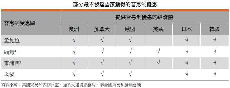 表: 部分最不发达国家获得的普惠制优惠
