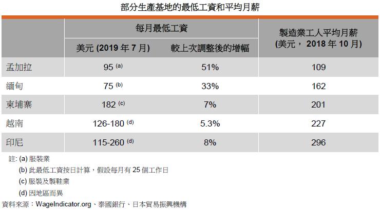 表: 部分生产基地的最低工资和平均月薪