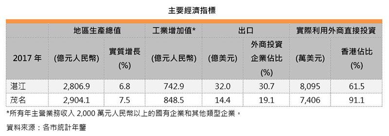 圖:主要經濟指標 (湛江和茂名)
