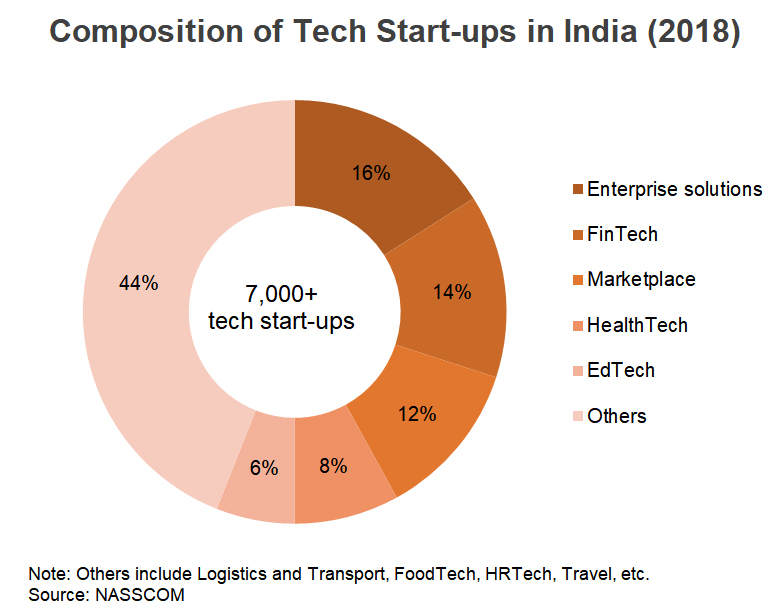 Chart: Composition of Tech Start-ups in India (2018)