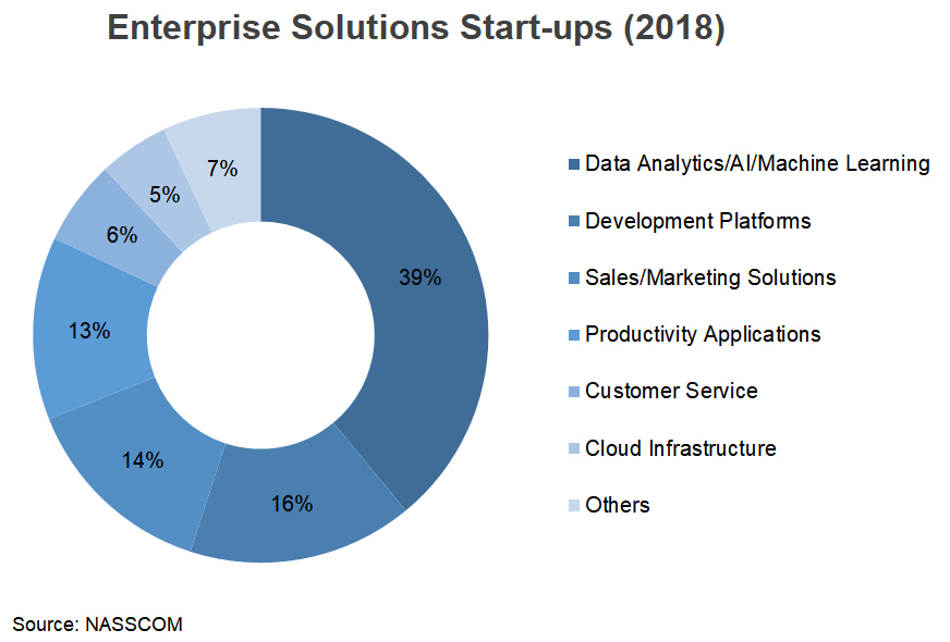 Chart: Enterprise Soulutions Start-ups (2018)