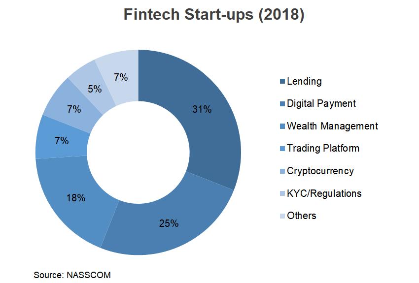 Chart: Fintech Start-ups (2018)
