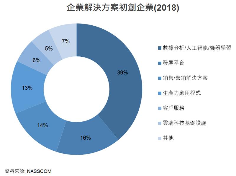 圖: 企業解決方案初創企業(2018)