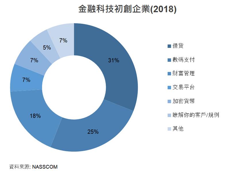 圖: 金融科技初創企業(2018)