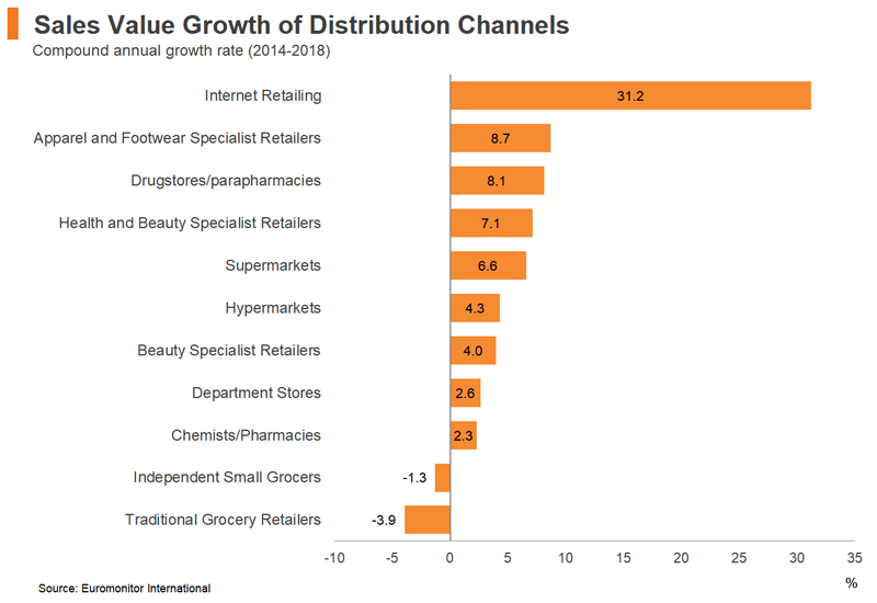 Chart: Sales Value Growth of Distribution Channels
