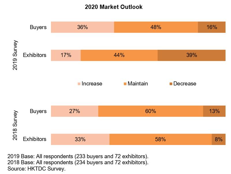 Chart: 2020 Market Outlook