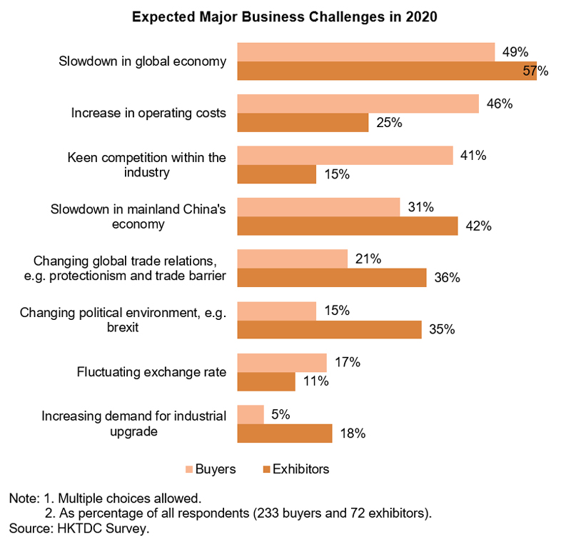 Chart: Expected Major Business Challenges in 2020