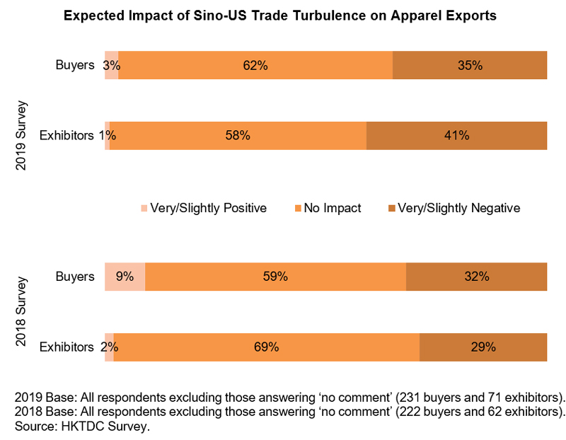Chart: Expected Impact of Sino-US Trade Turbulence on Apparel Exports