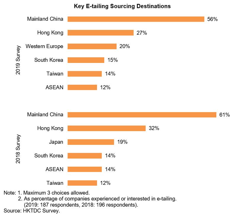 Chart: Key E-tailing Sourcing Destinations