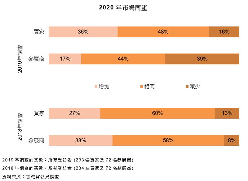 圖表:2020年市場展望