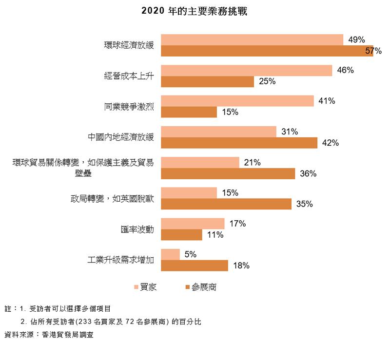 圖表:2020年的主要業務挑戰
