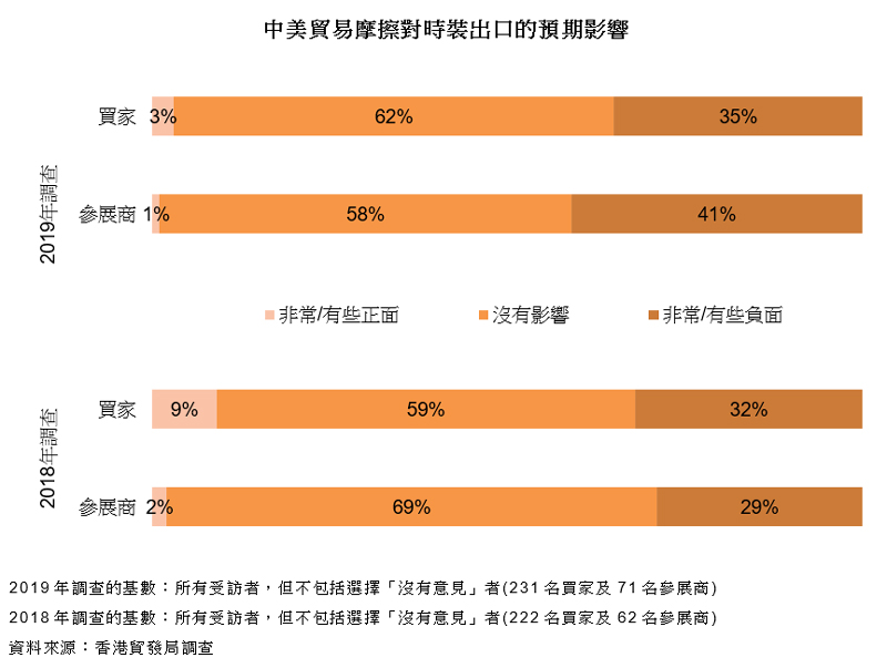 圖表:中美貿易摩擦對時裝出口的預期影響