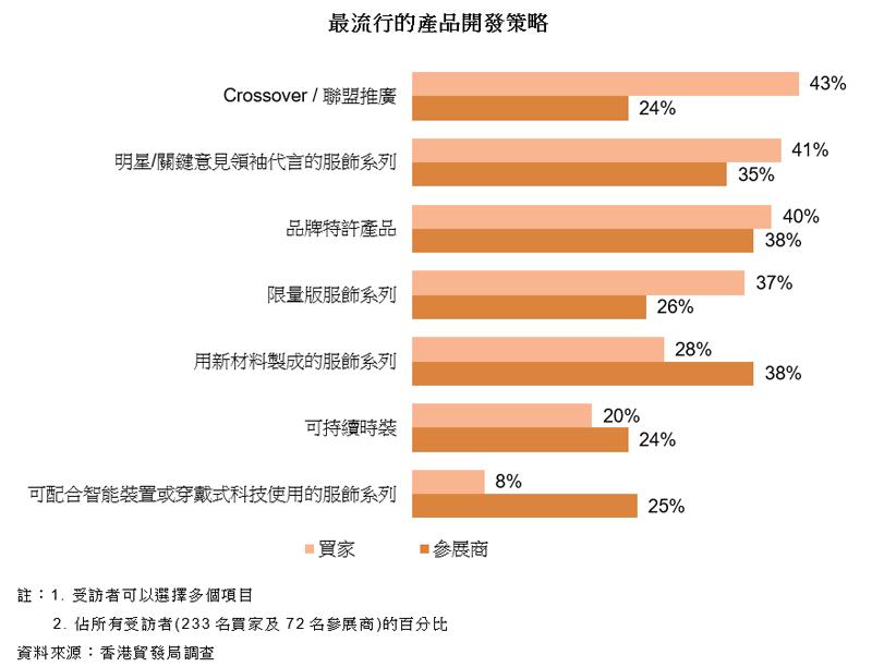 圖表:最流行的產品開發策略
