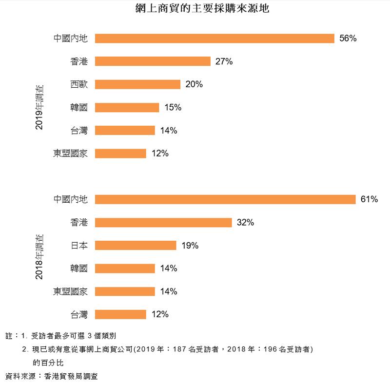 圖表:網上商貿的主要採購來源地