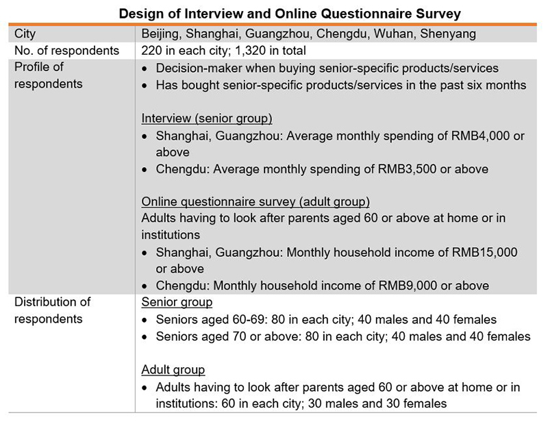 Table: Design of Interview and Online Questionnaire Survey