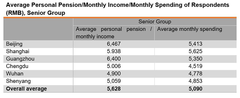 Table: Average Personal Pension or Monthly Income or Monthly Spending of Respondents (RMB), Senior Group