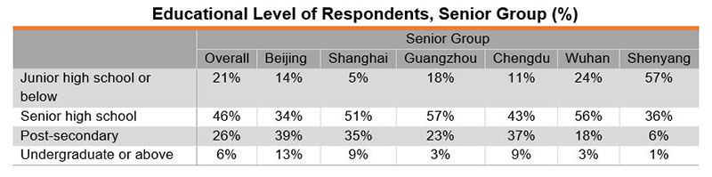 Table: Educational Level of Respondents, Senior Group (%)