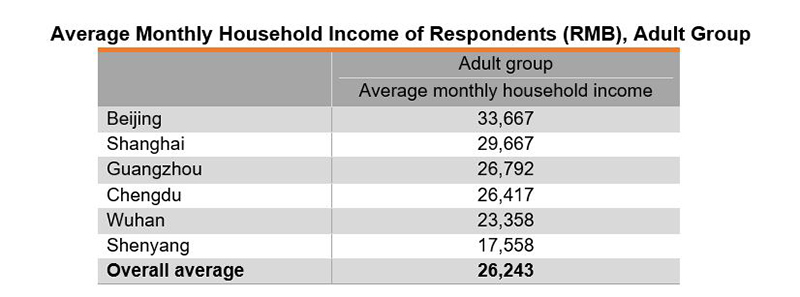 Table: Average Monthly Household Income of Respondents (RMB), Adult Group