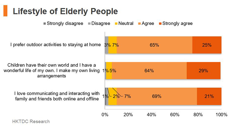 Chart: Lifestyle of Elderly People