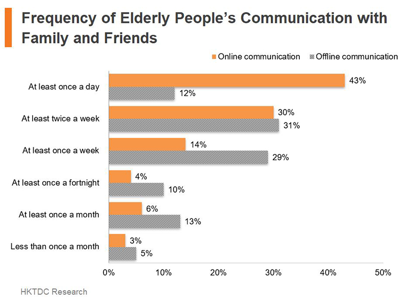 Chart: Frequency of Elderly People's Communication with Family and Friends