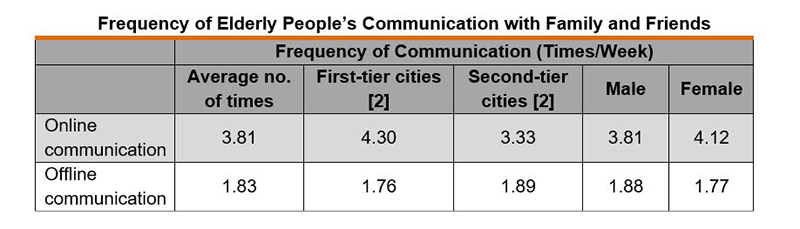 Table: Frequency of Elderly People's Communication with Family and Friends