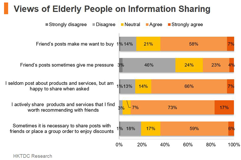 Chart: Views of Elderly People on Information Sharing