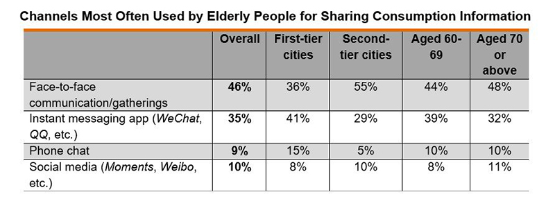 Table: Channels Most Often Used by Elderly People for Sharing Consumption Information