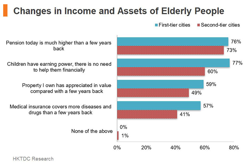 Chart: Changes in Income and Assets of Elderly People