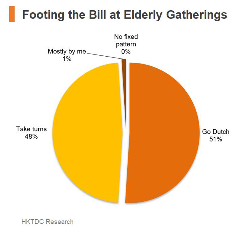 Chart: Footing the Bill at Elderly Gathering