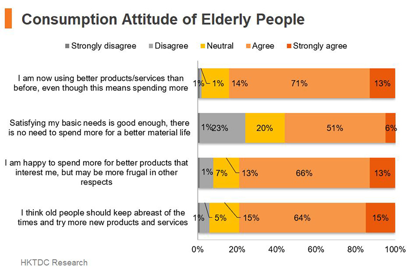Chart: Consumption Attitude of Elderly People