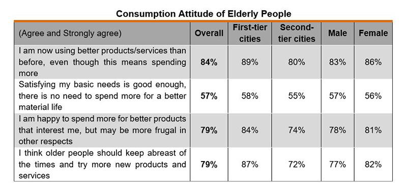 Chart: Consumption Attitude of Elderly People