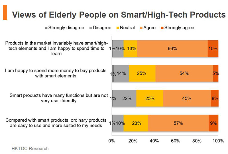 Chart: Views of Elderly People on Smart or High-Tech Products