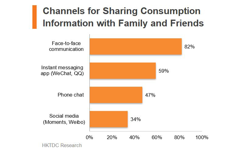 Chart: Channels for Sharing Consumption Information with Family and Friends