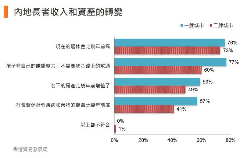 圖:內地長者收入和資產的轉變