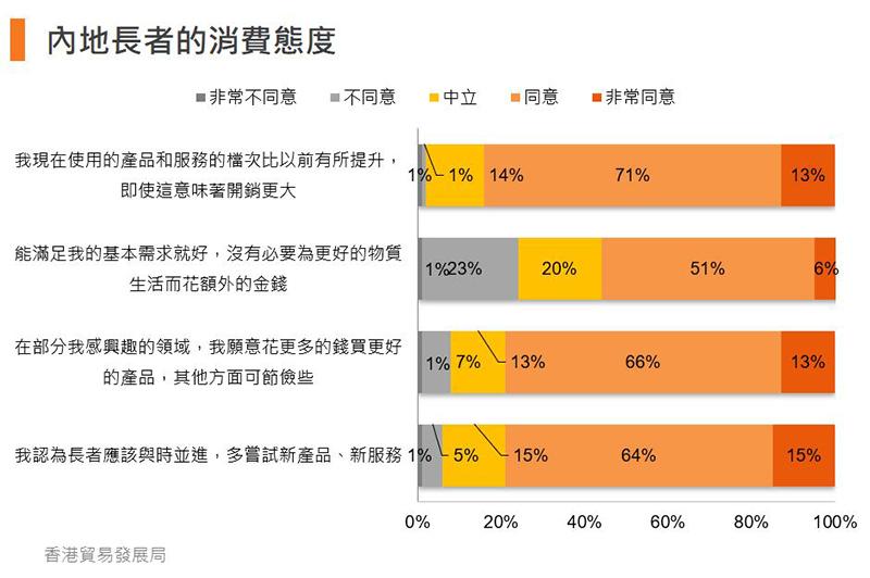 圖:內地長者的消費態度