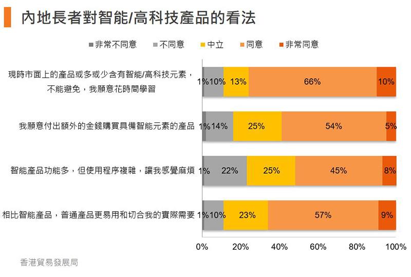 圖:內地長者對智能/高科技產品的看法