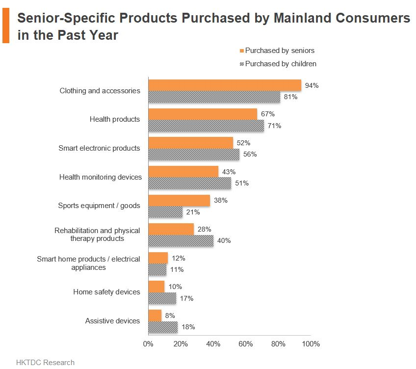 Chart: Senior-Specific Products Purchased by Mainland Consumers in the Past Year