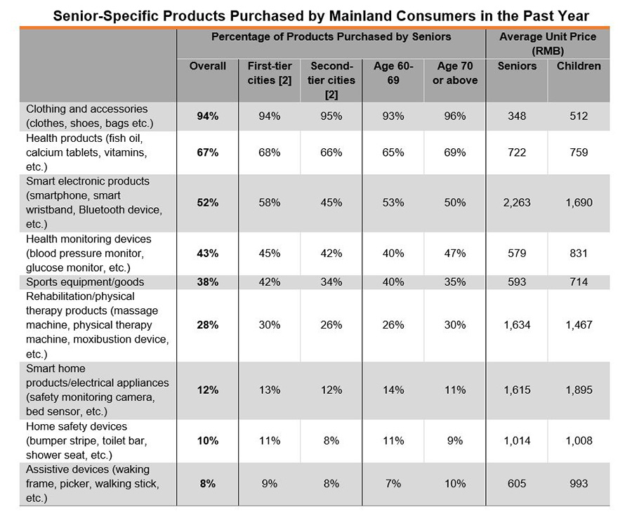 Table: Senior-Specific Products Purchased by Mainland Consumers in the Past Year