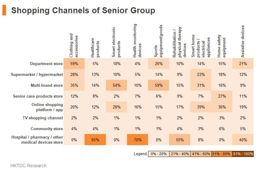 Table: Shopping Channels of Senior Group
