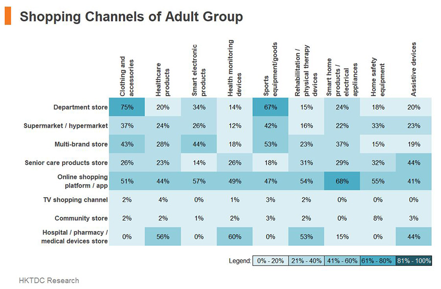 Table: Shopping Channels of Adult Group